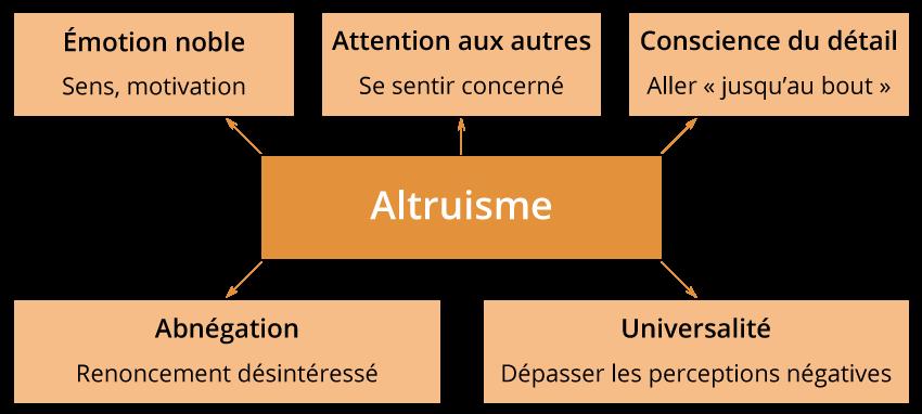 Les qualités altruistes